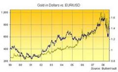 investire in oro prezzo
