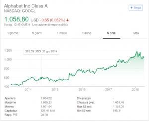 comprare azioni google conviene