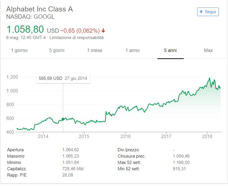 1b87dd2ffb Comprare azioni Google 2018: previsione prezzo | Investire Soldi