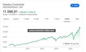 Borsa Italiana Azioni Migliori di Oggi