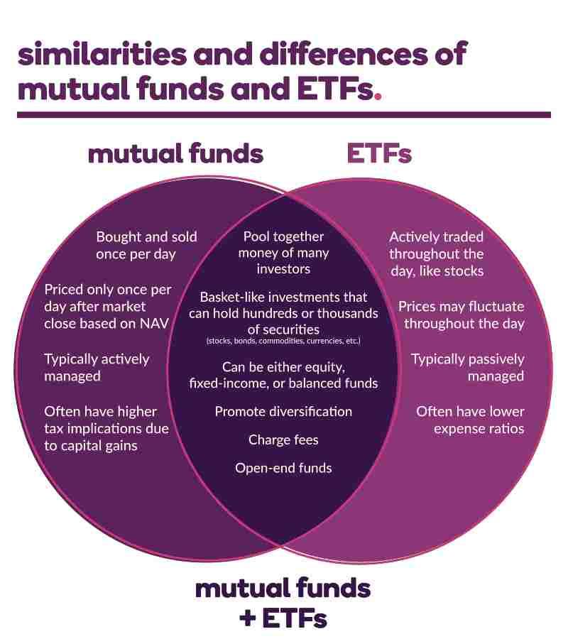 15 Migliori ETF tecnologici da Comprare per Investire in Borsa nel 2021